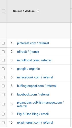Huffington Post Traffic